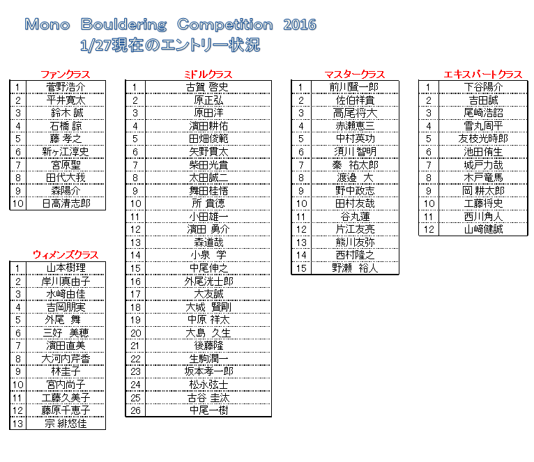 Mono Bouledring Competition 2016 エントリー状況