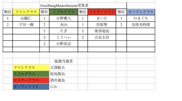 OverHangMasterSession受賞者&当選者発表!!
