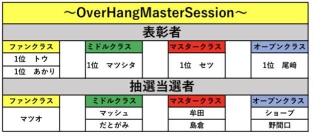 ~OverHangMasterSession~ 表彰者&抽選当選者発表!!